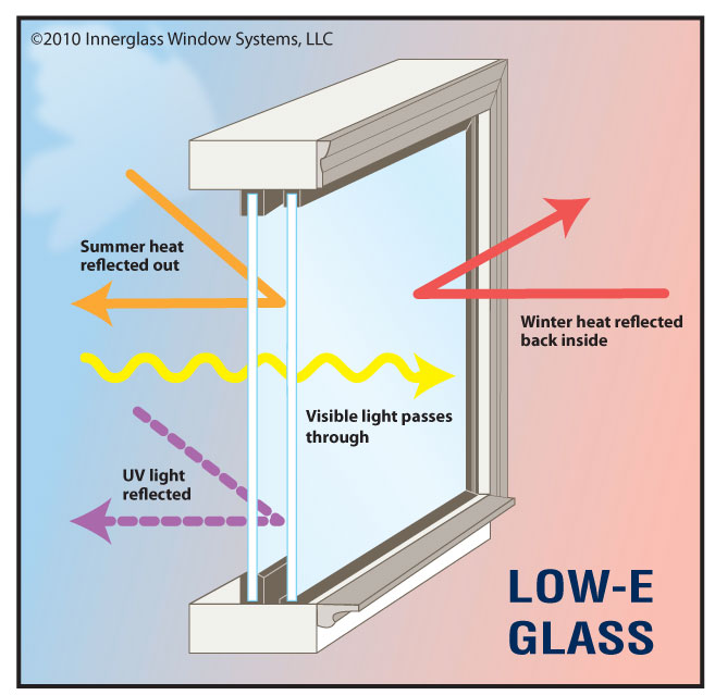 Low emissivity glass low e windows tashman home center for Types of energy efficient windows