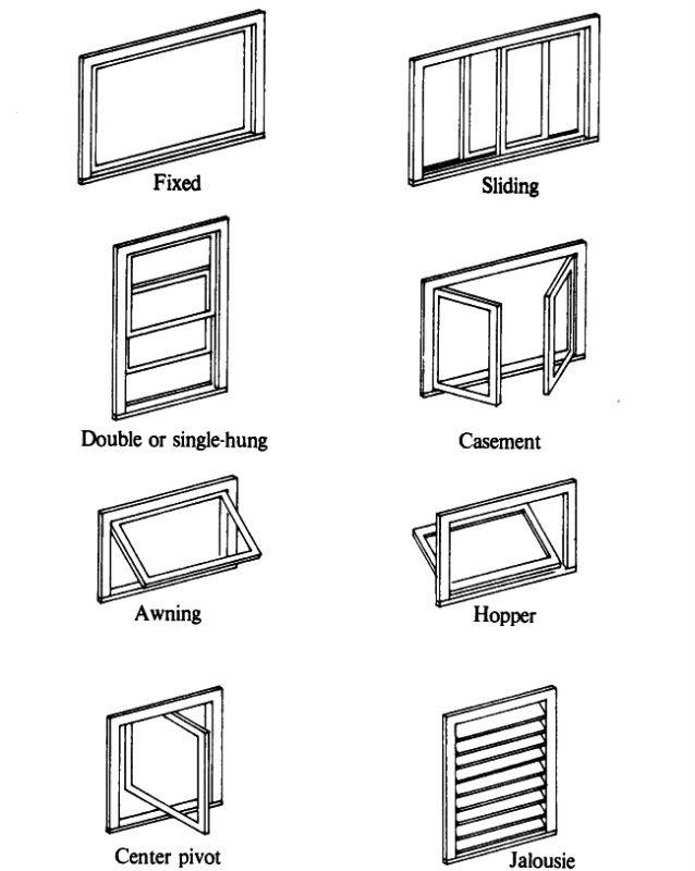 Window Types